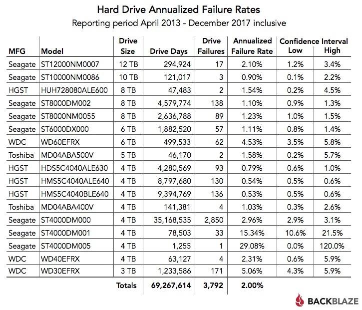 Tỷ lệ hỏng hàng năm của ổ cứng - từ tháng 4/2013 đến tháng 12/2017.