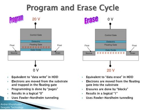 Chu kỳ lập trình / xóa (program/erase - P/E cycle) trên ổ đĩa SSD