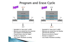 Chu kỳ lập trình / xóa (program/erase - P/E cycle) trên ổ đĩa SSD.