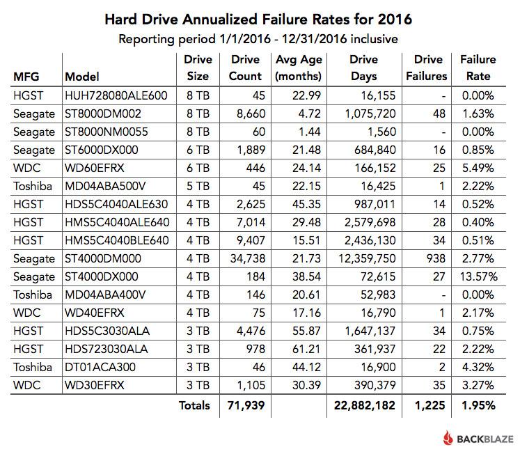 Tỷ lệ hỏng ổ cứng trong năm 2016