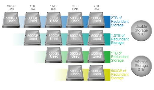 Tìm hiểu về công nghệ Synology Hybrid RAID (SHR)
