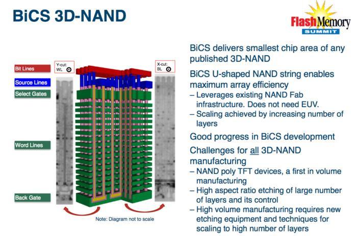 Sơ đồ minh họa chip NAND 3D BiCS.