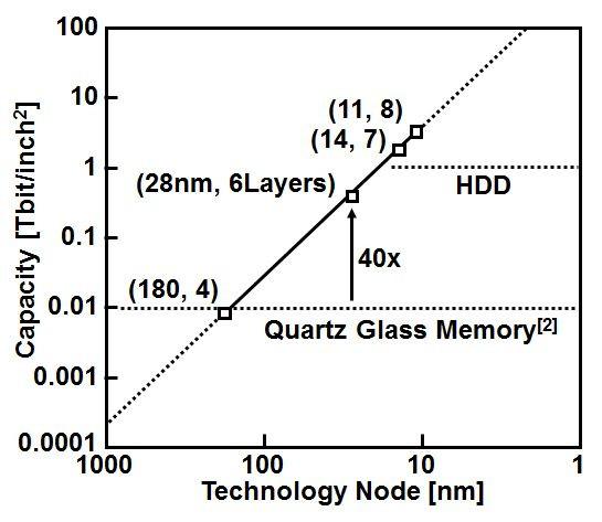 Mật độ diện tích có thể được cải thiện nếu áp dụng công nghệ xử lý tiên tiến hơn.