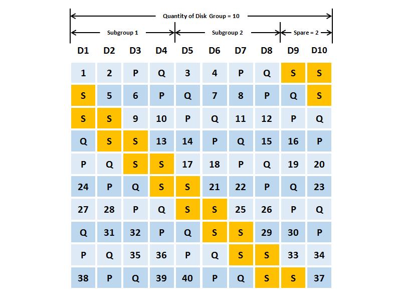 Thêm một ví dụ khác, RAID 60EE với 10 ổ đĩa. Trong đó 8 ổ đĩa dành cho RAID và 2 ổ đĩa cho spare RAID EE.