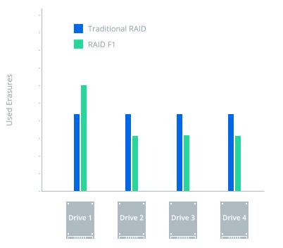 Phương pháp phân bố chẵn lẻ không đồng đều này sẽ dẫn đến một SSD đạt giới hạn tuổi thọ sớm hơn những ổ đĩa khác, thay vì làm cho tất cả SSD đạt giới hạn tuổi thọ cùng một lúc như RAID truyền thống. Khi một SSD chết, người dùng có thể thay thế nó bằng một ổ đĩa mới.