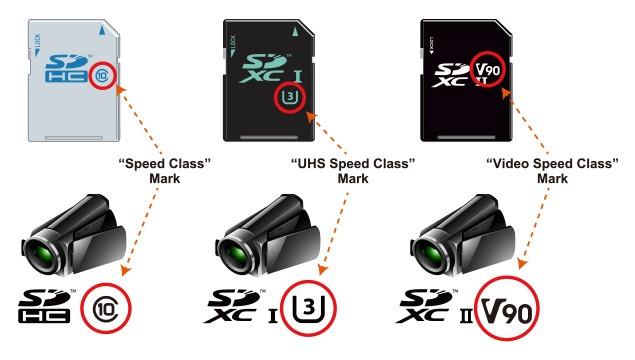 Các ký hiệu Speed Class (cấp tốc độ), UHS Speed Class (cấp tốc độ UHS) và Video Speed Class (cấp tốc độ video) đều kèm theo một con số để chỉ tốc độ ghi tối thiểu.