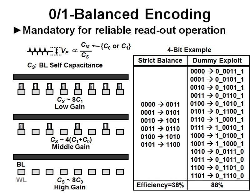 """Dữ liệu được ghi (chấm nano kim loại đã được tạo) sau khi mã hóa dữ liệu để cân bằng sự hiện diện của chấm nano kim loại (""""0"""" và """"1"""")."""