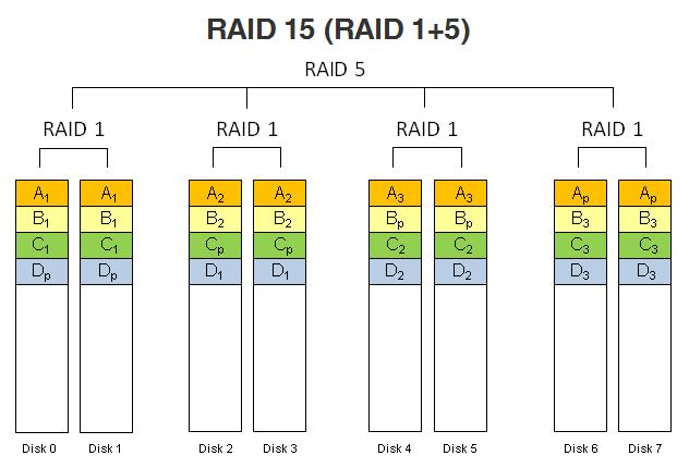 RAID 15 (RAID 1+5).
