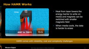 Cách hoạt động của HAMR: Nguồn nhiệt phát ra từ tia laze giúp giảm rào cản năng lượng để ghi trên phương tiện lưu trữ và các từ tính có thể được chuyển sang vùng từ tính nhỏ hơn.