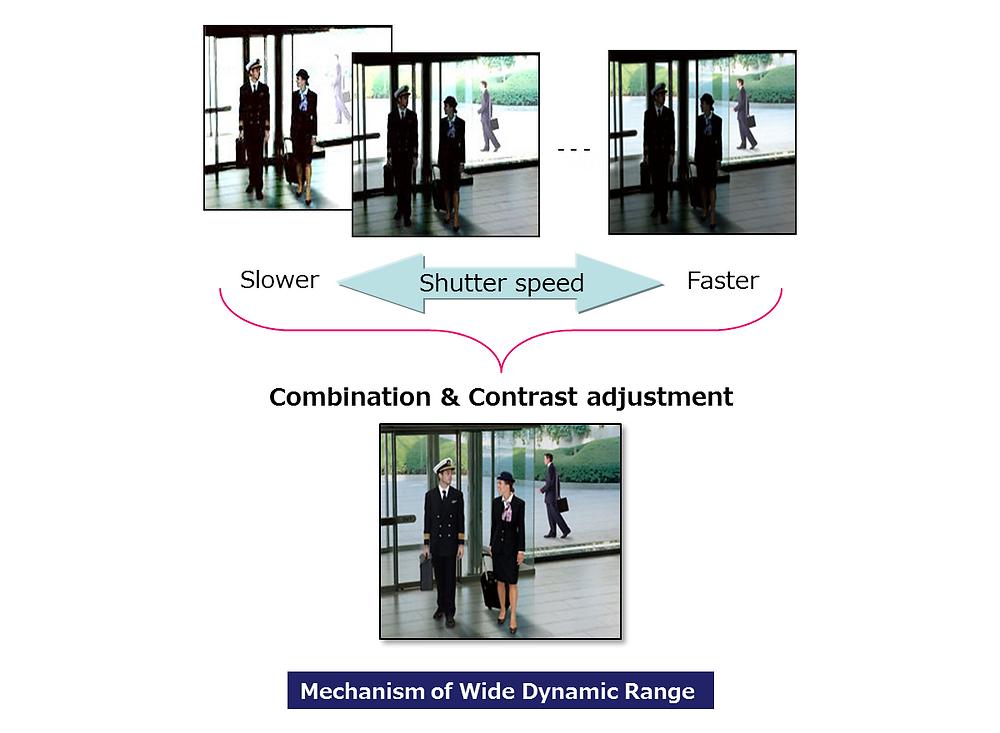 Bằng cách kết hợp những hình ảnh có tốc độ màn trập khác nhau, đó là cách hoạt động của WDR.