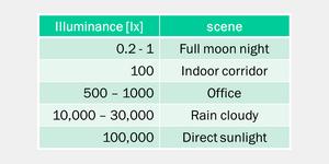 Lux [lx] được sử dụng như chỉ số đại diện cho độ rọi của vật thể.