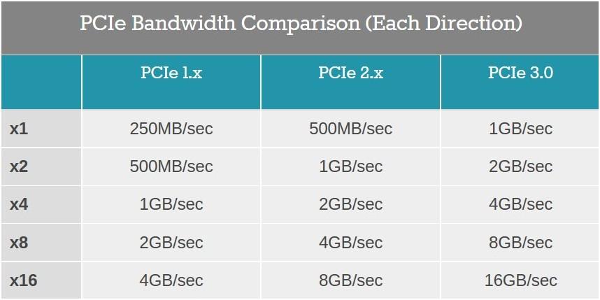 Mặc dù mỗi làn (x1) PCIe Gen 3 nhanh hơn PCIe Gen 2, tương ứng 8 Gb/s (gần bằng 1 GB/s) so với 5 Gb/s (500 MB/s), nhưng nhiều làn có thể được kết hợp lại để tăng hiệu năng ở cả hai phiên bản.