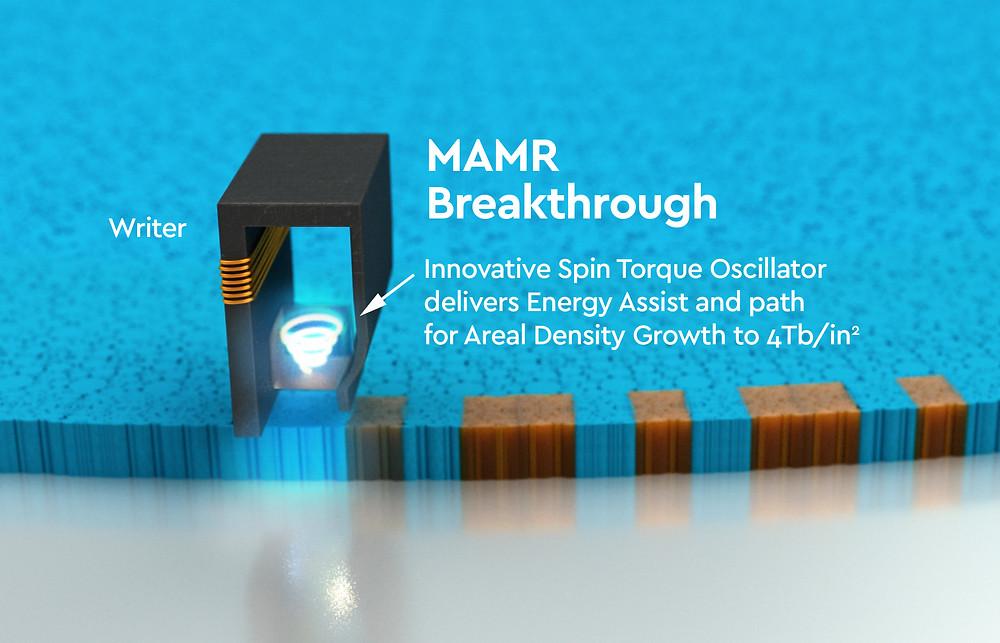 Công nghệ ghi từ bằng vi sóng (microwave assisted magnetic recording - MAMR) của Western Digital có thể cho phép dung lượng HDD tăng lên 40TB vào năm 2025.