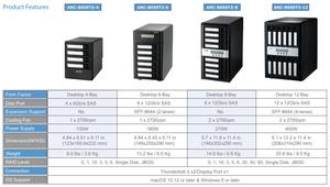 Tính năng của các hệ thống lưu trữ RAID SAS 12 Gb/s ARC-8050T3 Thunderbolt 3.