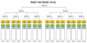 RAID 160 (RAID 16+0).