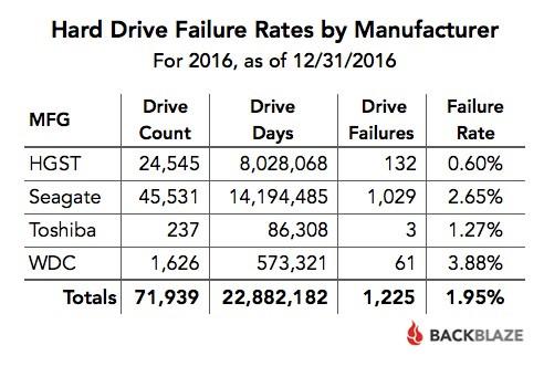 Tỷ lệ hỏng ổ cứng trong năm 2016 tính theo nhà sản xuất