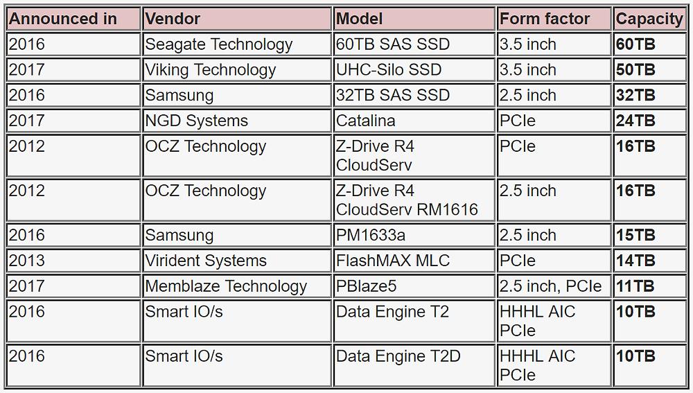 Danh sách những SSD có dung lượng từ 10TB trở lên, được các công ty công bố kể từ năm 2012 đến nay (xếp theo thứ tự dung lượng cao xuống thấp).