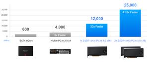 Ổ đĩa NVMe SSD7101A nhanh hơn 41,6 lần so với SSD SATA.