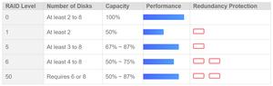 Giải pháp HighPoint Turbo RAID cung cấp hệ thống lưu trữ RAID và JBOD với tỷ suất hiệu năng / giá thành tốt nhất trên thị trường.
