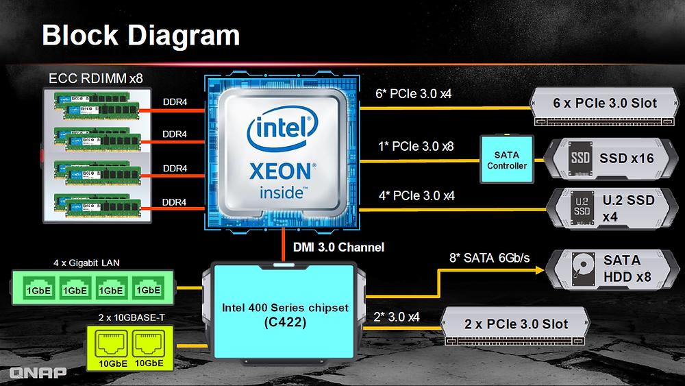 TS-2888X được trang bị bộ xử lý Intel Xeon W thế hệ tiếp theo với 18 lõi, cùng kiến trúc lưu trữ lai với 8 ổ cứng (HDD) và 20 ổ đĩa thể rắn (SSD) hiệu năng cao (bao gồm 4 SSD U.2).