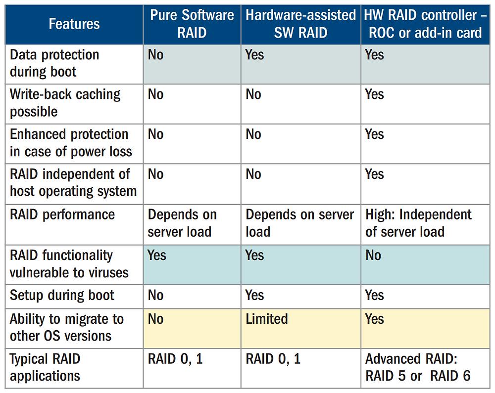 RAID cứng đem lại nhiều lợi ích hơn so với RAID mềm, nhất là các thuật toán RAID phức tạp (như RAID 5 hoặc RAID 6).