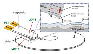 Khi khớp gimbal được gia nhiệt, nó sẽ tự uốn cong về phía bề mặt đĩa từ và hoạt động này làm giảm độ cao bay.