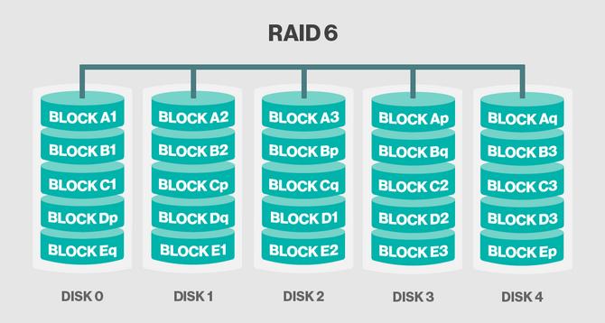 RAID 6.