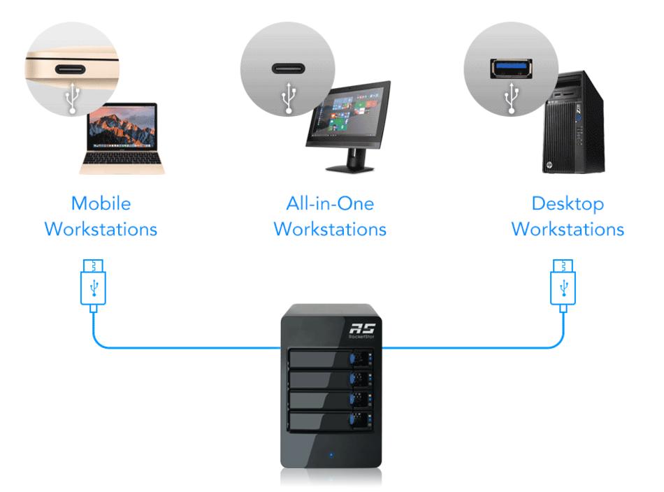 RocketStor 6114V - Giải pháp lưu trữ RAID 5 cho hệ thống máy tính Windows và Mac thông qua cổng USB-C hoặc USB-A.