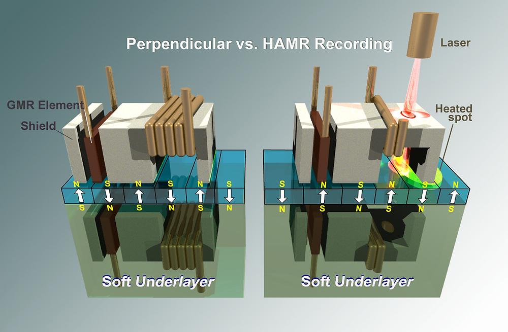Công nghệ HAMR (heat assisted magnetic recording) ghi từ tính với sự trợ nhiệt từ tia laser.