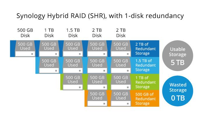 Không giống như RAID truyền thống, Synology Hybrid RAID chia mỗi khối lưu trữ của từng ổ đĩa thành các phần nhỏ hơn và tạo thêm các vùng lưu trữ dự phòng.