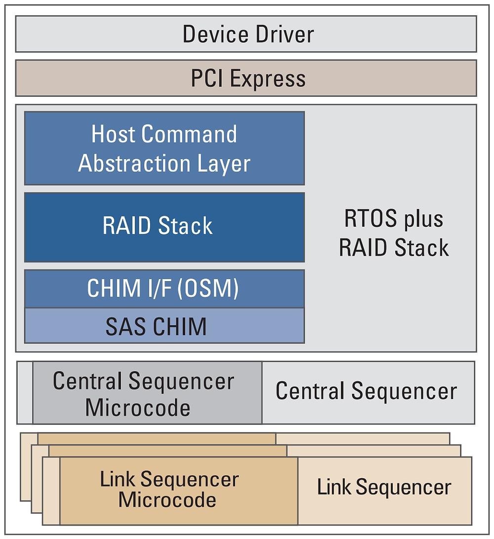 Giải pháp tích hợp RAID cứng dựa trên công nghệ RAID-on-Chip (ROC).