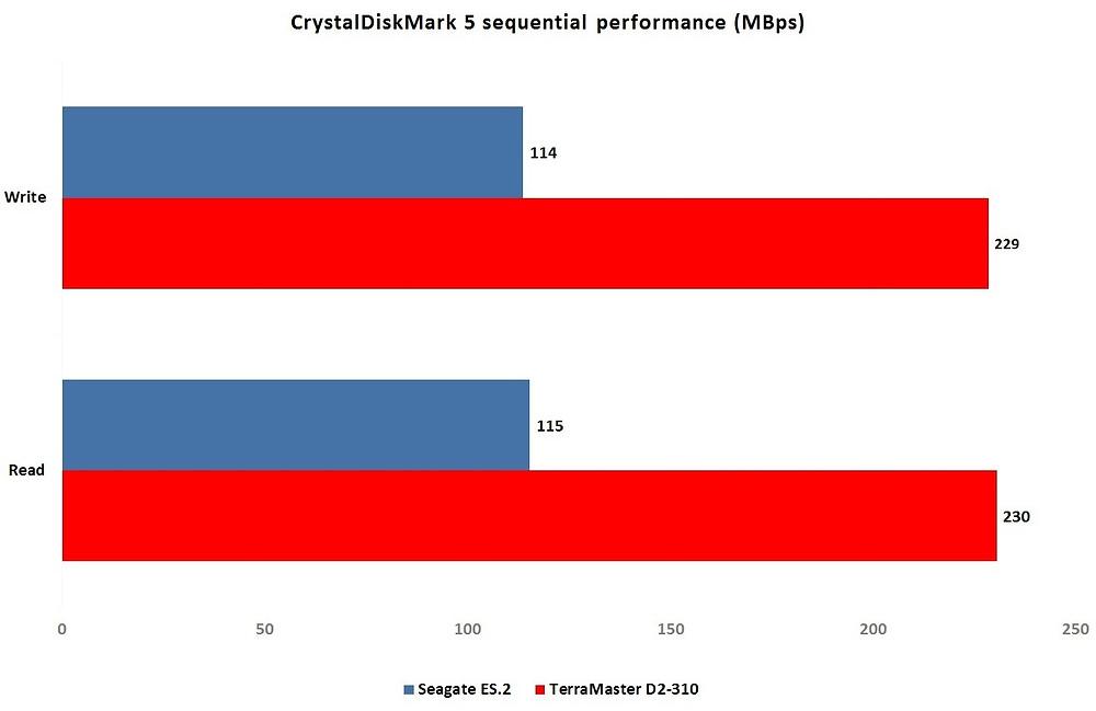 CrystalDiskMark cho thấy sự gia tăng đáng kể về hiệu năng khi cấu hình hai ổ cứng Seagate ES.2 ở chế độ RAID 0 (stripe) trên D2-310.