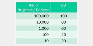 Mối liên hệ giữa tỷ lệ độ rọi và dB.