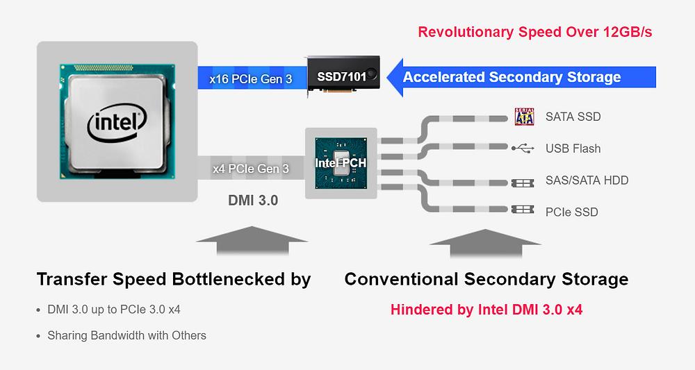 Giải pháp NVMe onboard truyền thống được gắn kết với bộ điều khiển Intel PCH và buộc phải chia sẻ băng thông qua giao tiếp DMI PCIe 3.0 x4 với các thiết bị khác. HighPoint SSD7100 tránh tình trạng nghẽn cổ chai này bằng cách kết nối trực tiếp với làn PCIe của CPU.