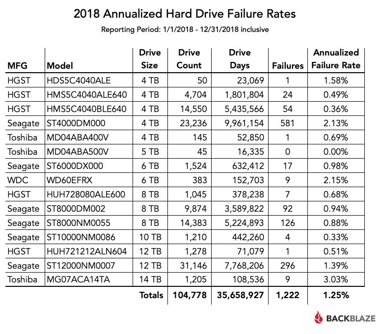 Tỷ lệ hỏng ổ cứng năm 2018.