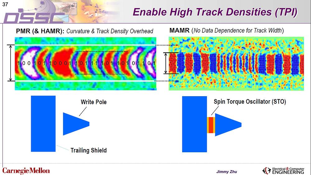 Cho phép mật độ track trên mỗi inch (track per inch - TPI) cao. PMR (& HAMR): Tổn hao về độ cong và mật độ track. MAMR: Độ rộng track không phụ thuộc vào dữ liệu.
