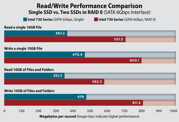 Kết quả benchmark hiệu năng tăng lên đáng kể khi có nhiều ổ đĩa SSD tham gia vào mảng RAID 0.