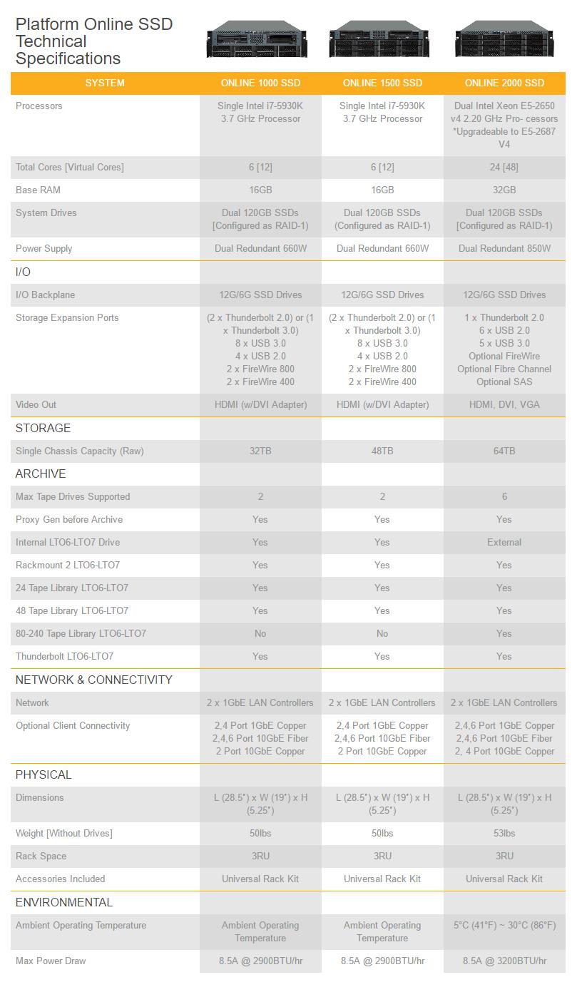 Thông số kỹ thuật dòng máy chủ Platform Online SSD.
