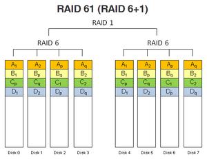RAID 61 (RAID 6+1).