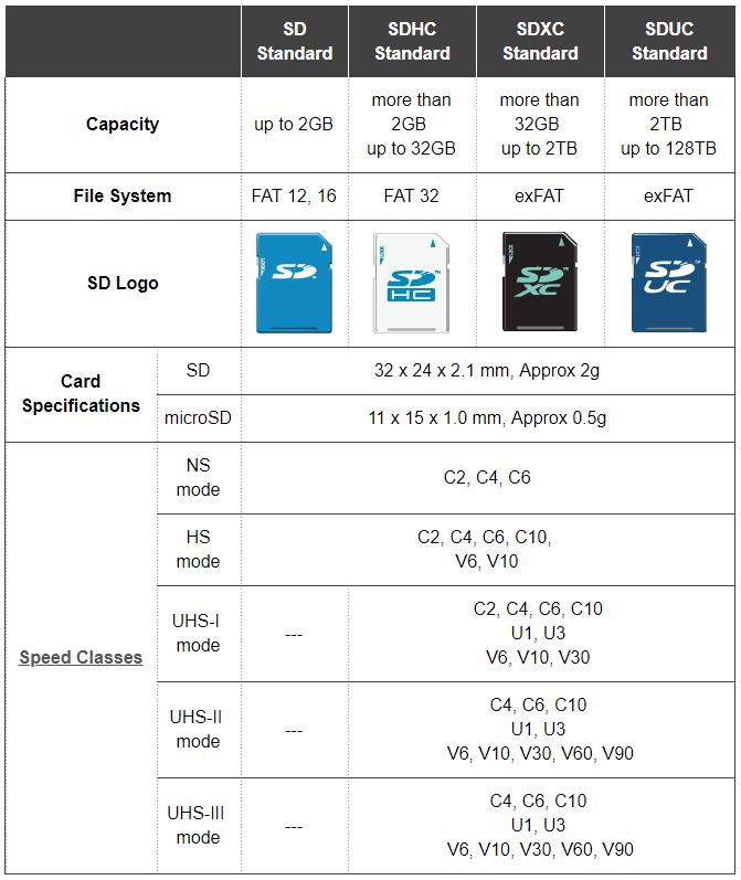 Bảng mô tả các chuẩn dung lượng thẻ nhớ SD/SDHC/SDXC/SDUC; cùng hệ thống tập tin được sử dụng, logo, thông số kỹ thuật và các cấp tốc độ của chúng.