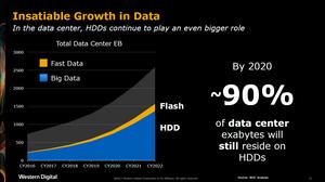 Sự phát triển không ngừng của dữ liệu. Trong trung tâm dữ liệu, ổ cứng tiếp tục đóng vai trò rất quan trọng. Vào năm 2020, khoảng 90% exabyte dữ liệu của trung tâm dữ liệu sẽ vẫn trú ngụ trên ổ cứng.