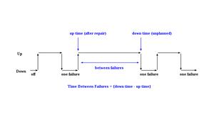 """MTBF (mean time between failures) là """"up time"""" (thời gian hoạt động) giữa hai trạng thái lỗi của một hệ thống có khả năng sửa chữa."""