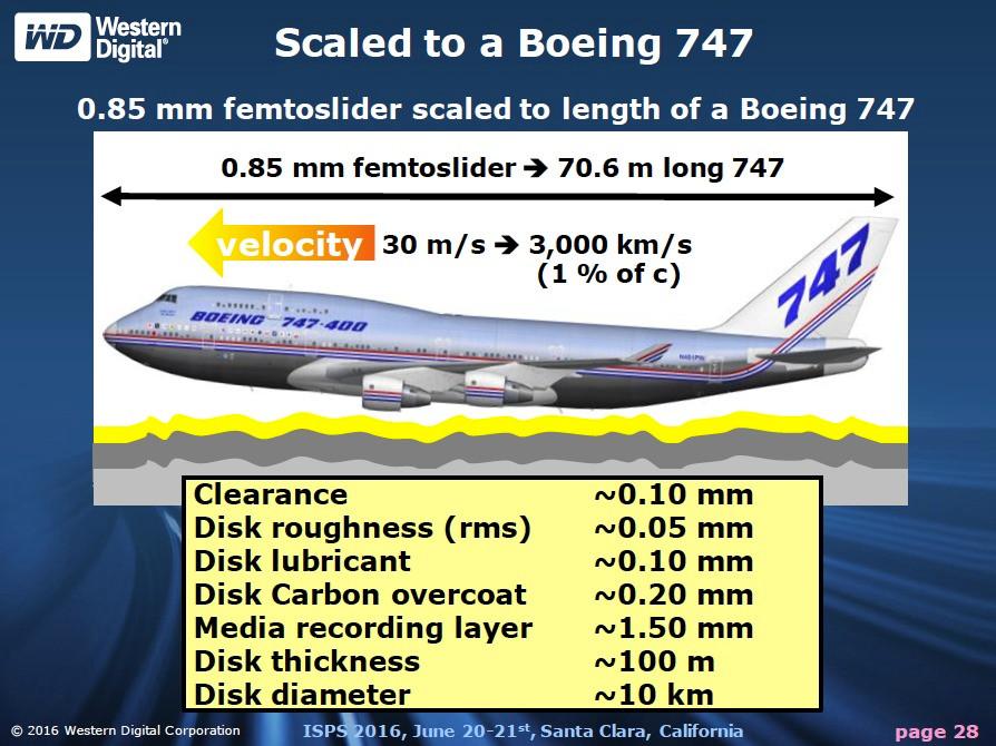 Hình ảnh một chiếc Boeing 747 bay ở vận tốc 600 dặm trên giờ (tức 965 km/h) và cách mặt đất 6 inch (khoảng 15cm). Điều đó cho thấy khó khăn như thế nào để di chuyển một đầu đọc/ghi nằm cách đĩa từ chỉ 10 micro inch.