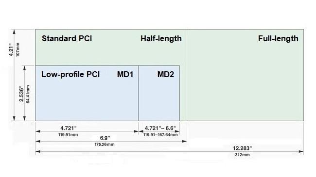 PCB của card low-profile có độ cao tối đa 64,41 mm (2,536 inch), bao gồm phần đầu cắm vào bo mạch chính ở mép ngoài của card.