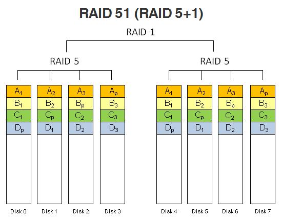RAID 51 (RAID 5+1).