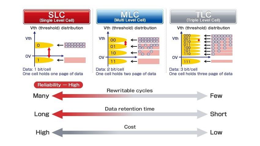 SLC (single level cell - lưu trữ một bit trên mỗi cell) là công nghệ có độ tin cậy cao nhất (số lượng P/E cycle nhiều nhất, thời gian duy trì dữ liệu lâu nhất) và giá thành cũng đắt nhất.