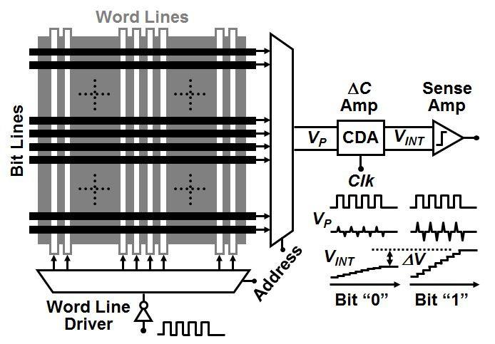 Cảm biến điện dung tương hỗ, giống như cảm biến được dùng trong cảm biến cảm ứng, có thể được sử dụng để đọc dữ liệu.