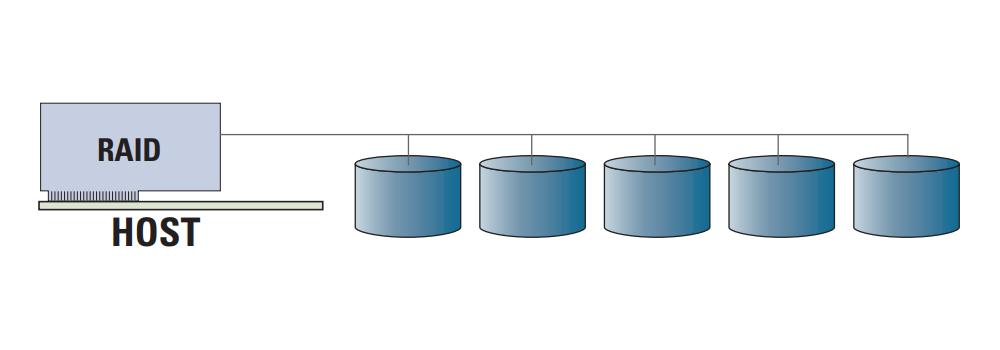RAID cứng (Hardware RAID): Giải pháp RAID cứng có bộ xử lý và bộ nhớ riêng để chạy ứng dụng RAID.
