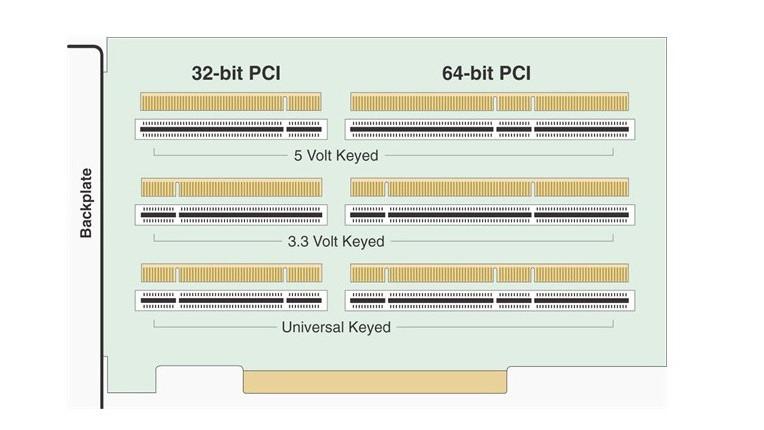 Đặc tính kỹ thuật của card low-profile sử dụng khe cắm PCI 3,3V.