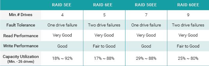 SANOS cũng hỗ trợ công nghệ RAID EE như RAID 5EE, RAID 6EE, RAID 50EE, RAID 60EE nhằm làm giảm nguy cơ khi tái tạo lâu dài.